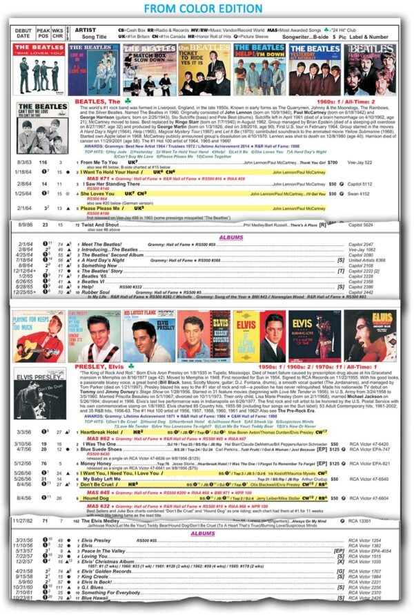 """portions of pages from color edition of """"Top Pop Singles 1955-1989"""""""